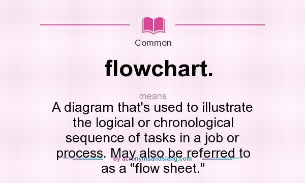 What Does Flowchart Mean Definition Of Flowchart Flowchart