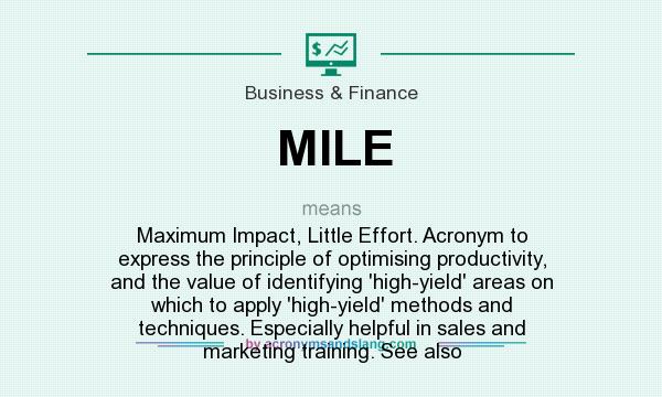 Mile Maximum Impact Little Effort Acronym To Express The Principle Of Optimising Productivity And Value Identifying High Yield Areas On Which