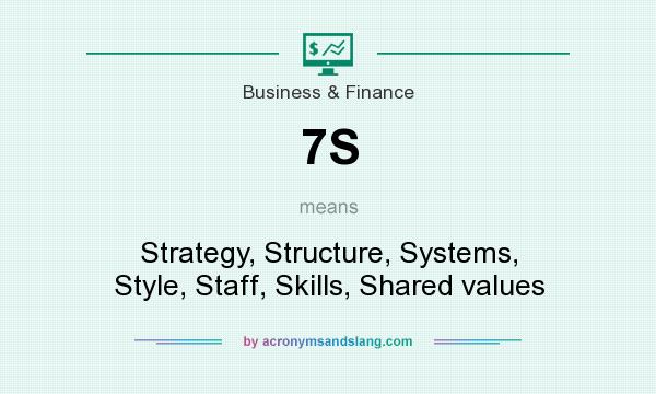 What does 7S mean? It stands for Strategy, Structure, Systems, Style, Staff, Skills, Shared values
